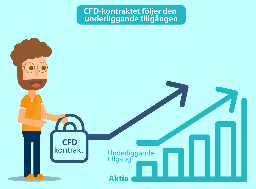 CFD kontrat